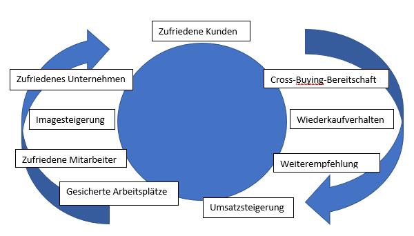 Grafik_Kundenzufriedenheit